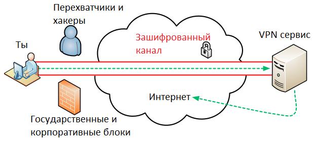 Сеть VPN