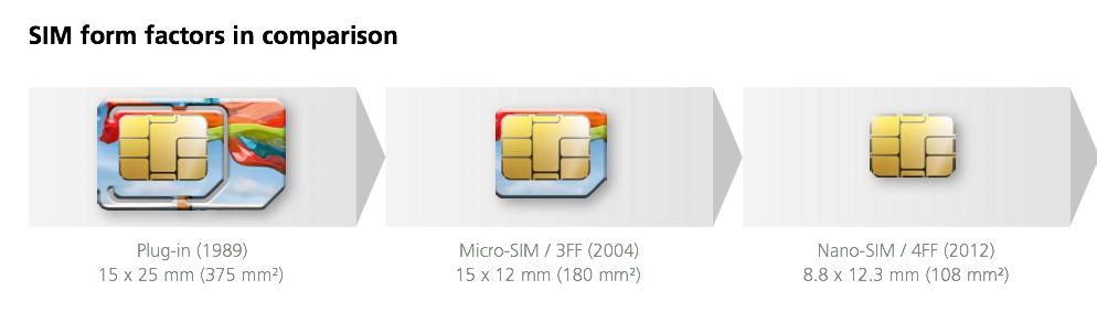 Nano SIM