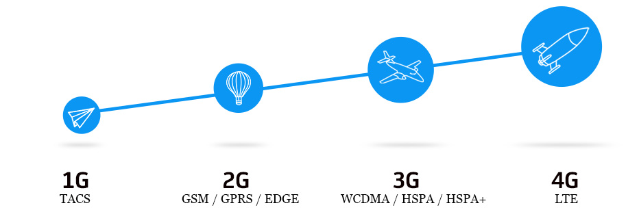 the long term evolution lte