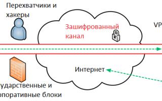 Определение VPN. Что это такое?